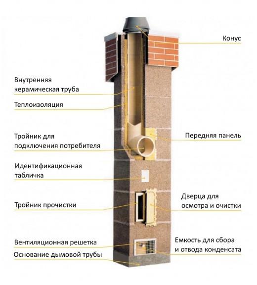 Керамический дымоход Schiedel UNI