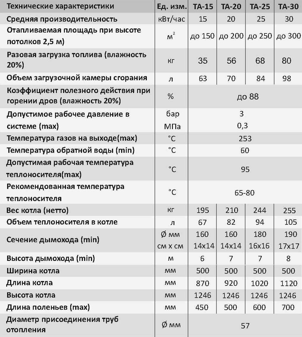 Таблица сравнительных характеристик котлов Dragon TA