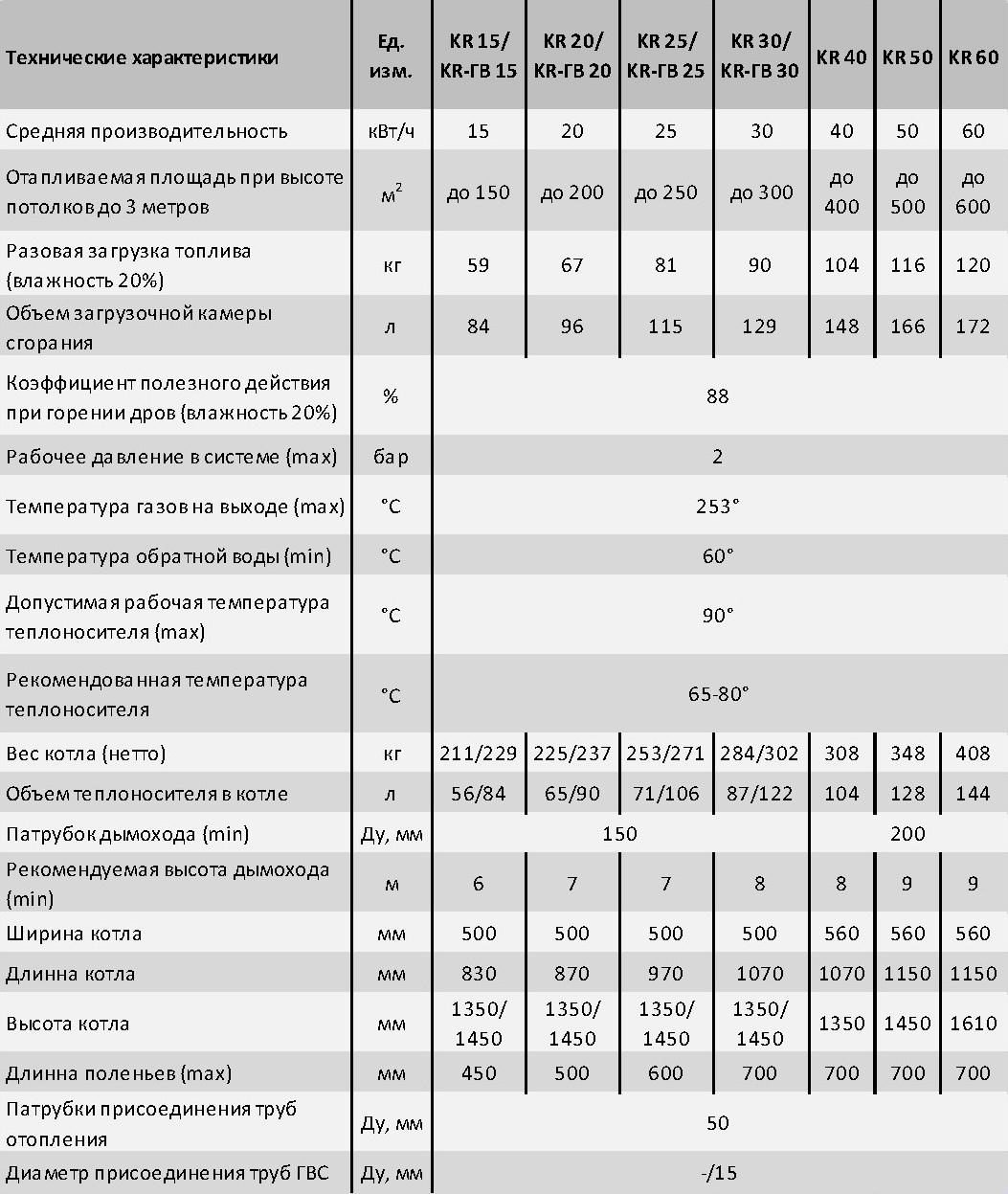 Таблица сравнительных характеристик котлов Dragon KR