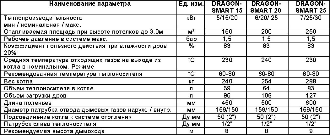 Таблица сравнительных характеристик котлов Dragon Smart